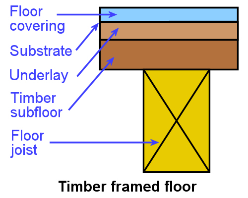Type Of Flooring Substrate : Inspecting and testing subfloors subfloor systems