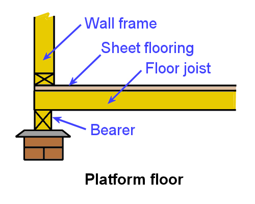 Inspecting And Testing Subfloors Subfloor Systems Timber
